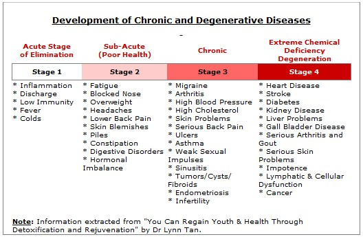 Stages of chronic disease