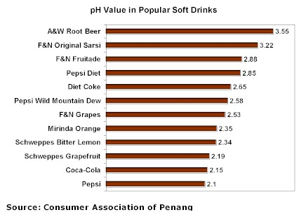 pH chart of soft drinks