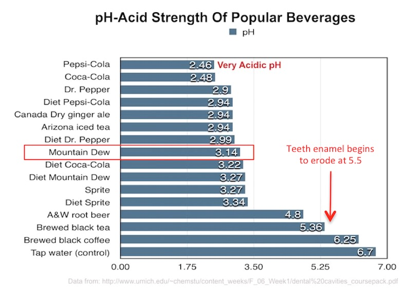 mountain dew acidity