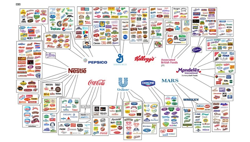 Avoid buying foods from these companies