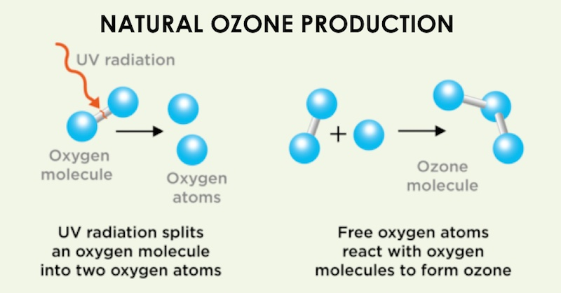 Ozone therapy cancer treatment