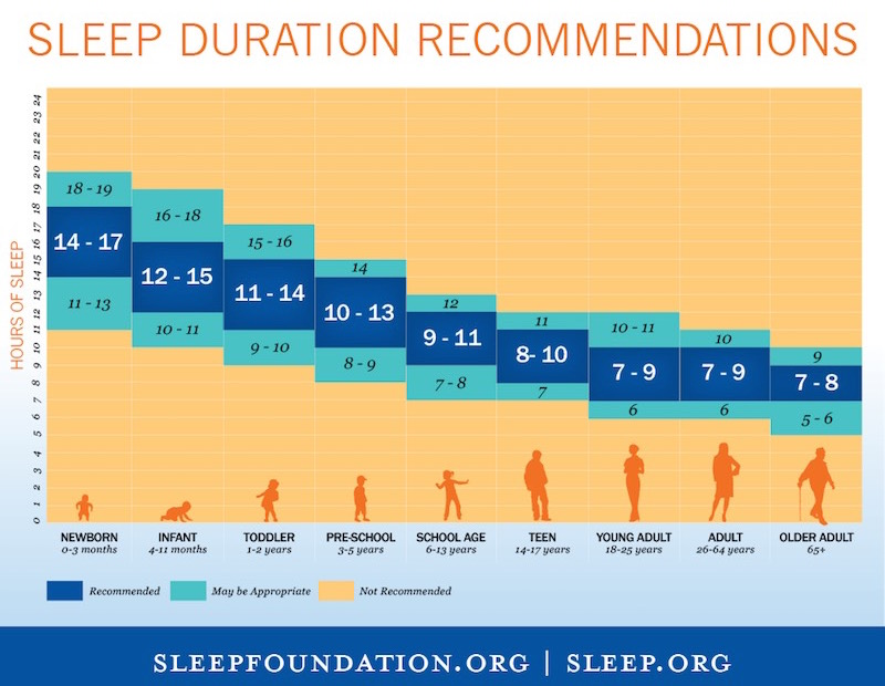 sleep hours recommendations