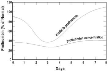 prothrombin chart