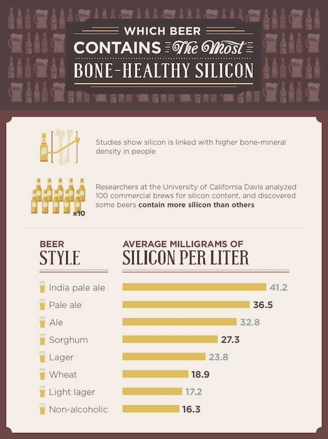 beer bone healthy