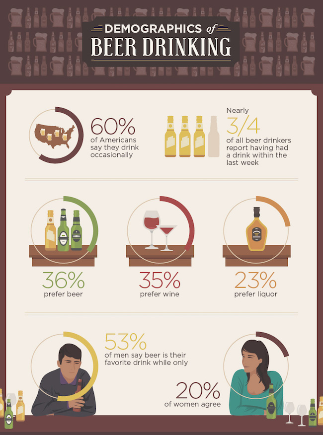 demographics beer drinking