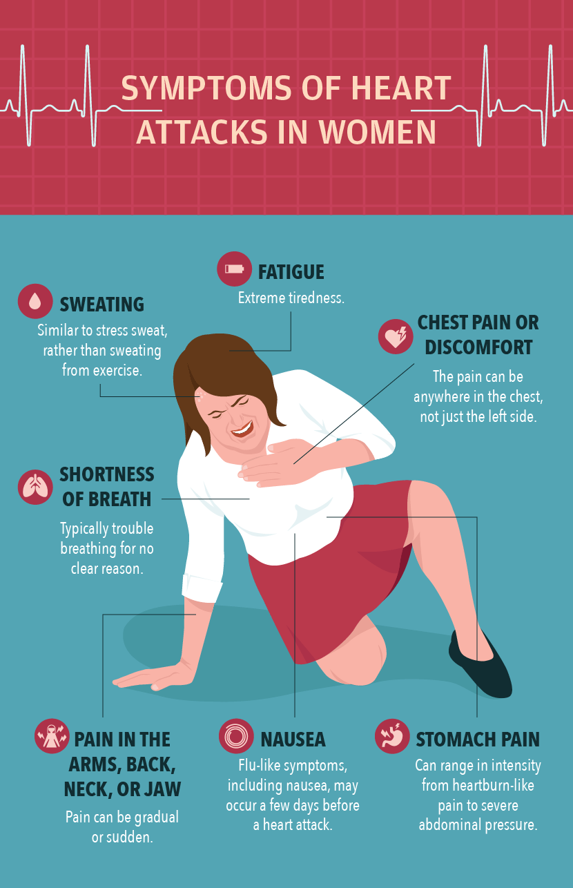 symptoms of heart attacks in women
