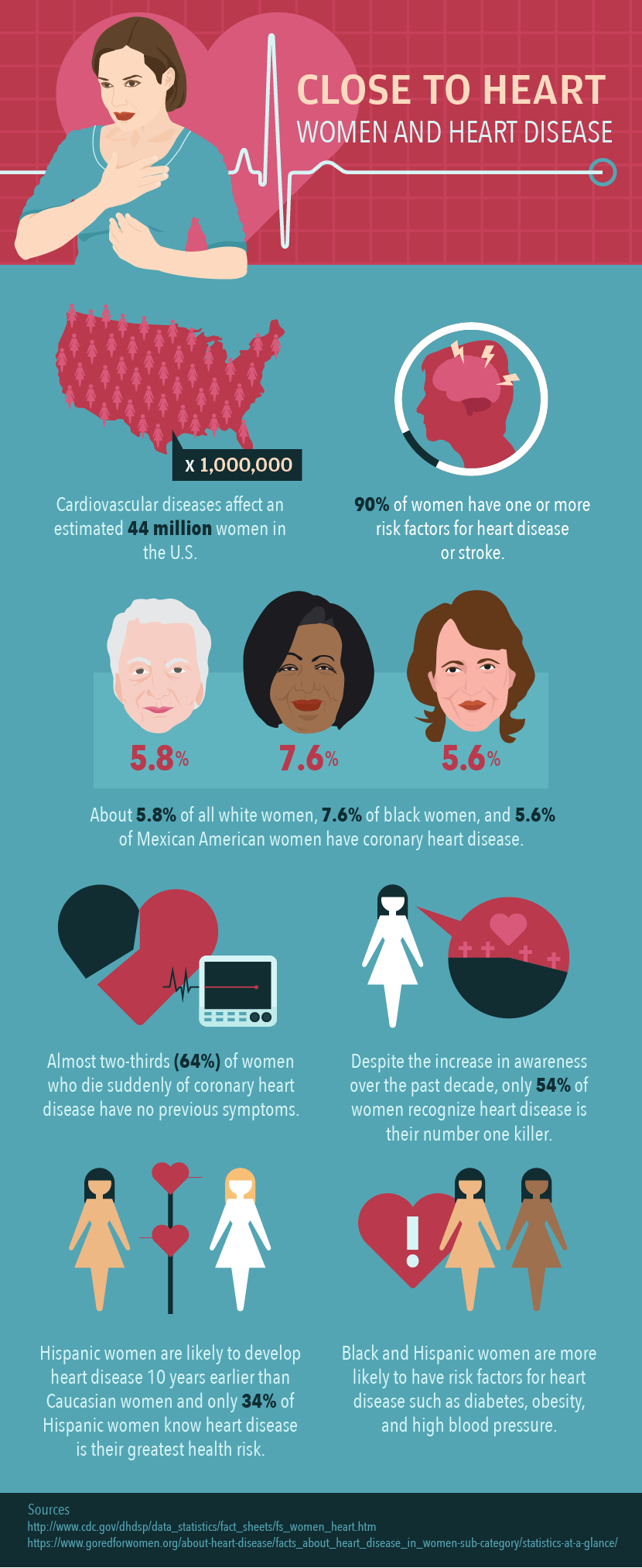 women heart disease infographice