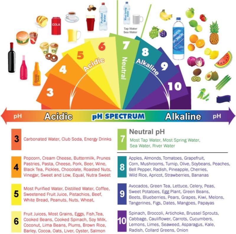 ph spectrum chart