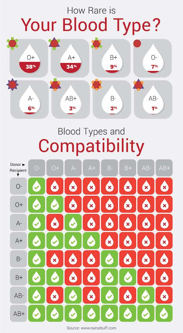 blood types compatibility