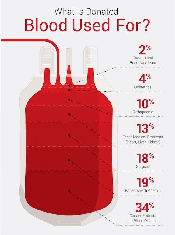 donated blood uses