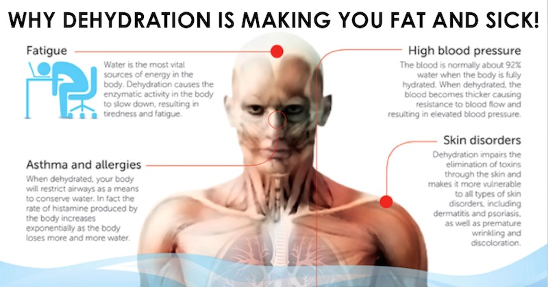 Dehydration causes sickness and damages to the body