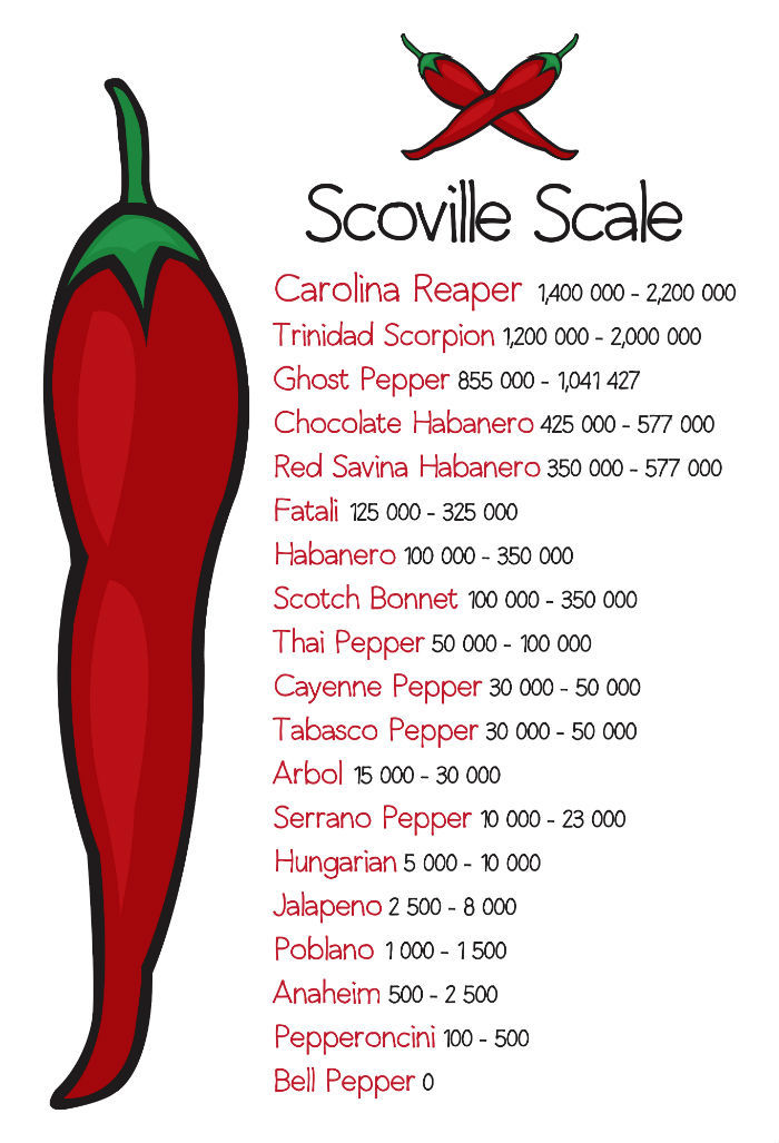 scoville heat unit scale